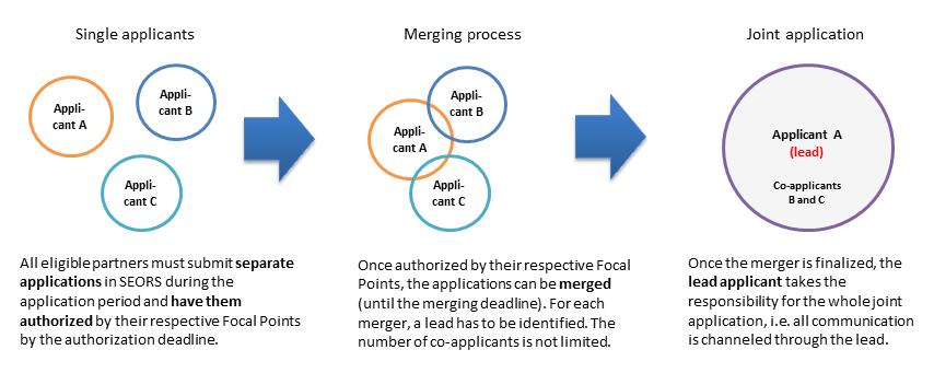 https://seors.unfccc.int/applications/seors/seors/pdf/aplications%20merging_final.png